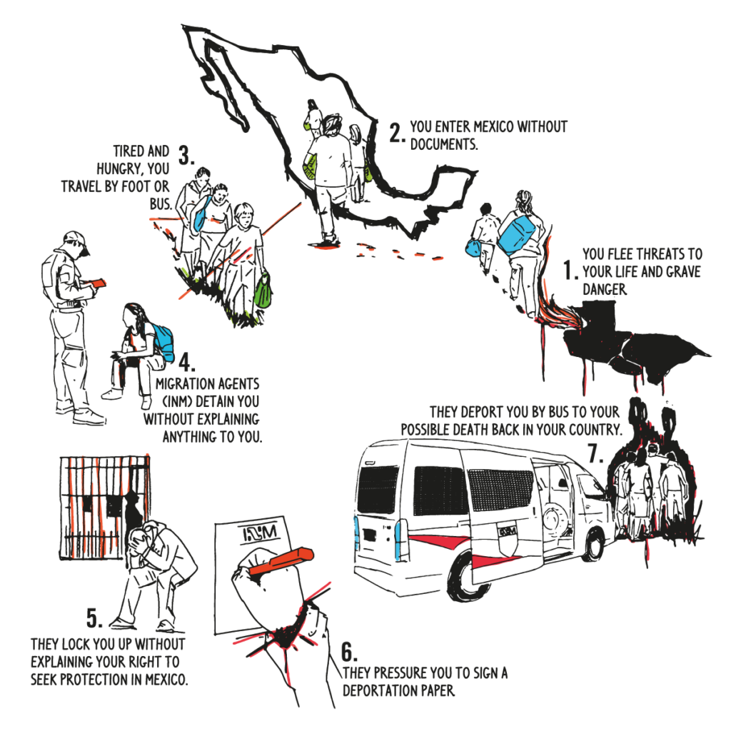 The endless cycle of refoulement in Mexico.